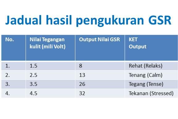 Jadual hasil pengukuran GSR